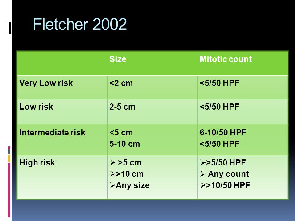 Fletcher 2002 SizeMitotic count Very Low risk<2 cm<5/50 HPF Low risk2-5 cm<5/50 HPF Intermediate risk<5 cm 5-10 cm 6-10/50 HPF <5/50 HPF High risk  >