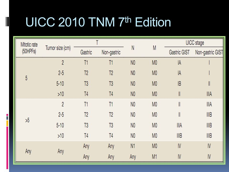 UICC 2010 TNM 7 th Edition