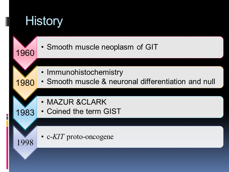 History 1960 Smooth muscle neoplasm of GIT 1980 Immunohistochemistry Smooth muscle & neuronal differentiation and null 1983 MAZUR &CLARK Coined the te