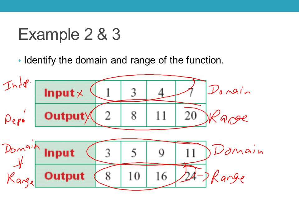 Examples 4 & 5 For a relationship to be a function, it must be true that for each input, there is exactly one output.
