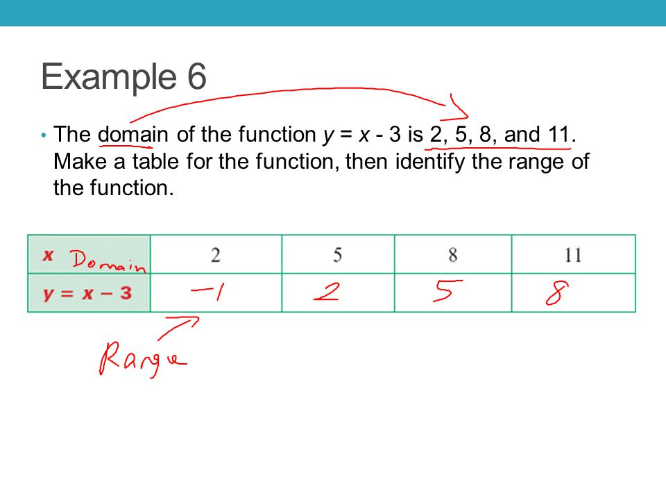 Examples 7 & 8 Make a table for the function.Identify the range of the function.