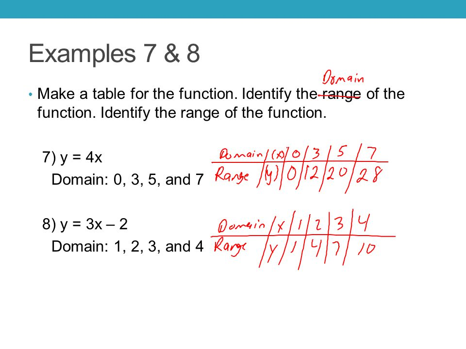 Examples 7 & 8 Make a table for the function. Identify the range of the function. Identify the range of the function. 7) y = 4x Domain: 0, 3, 5, and 7