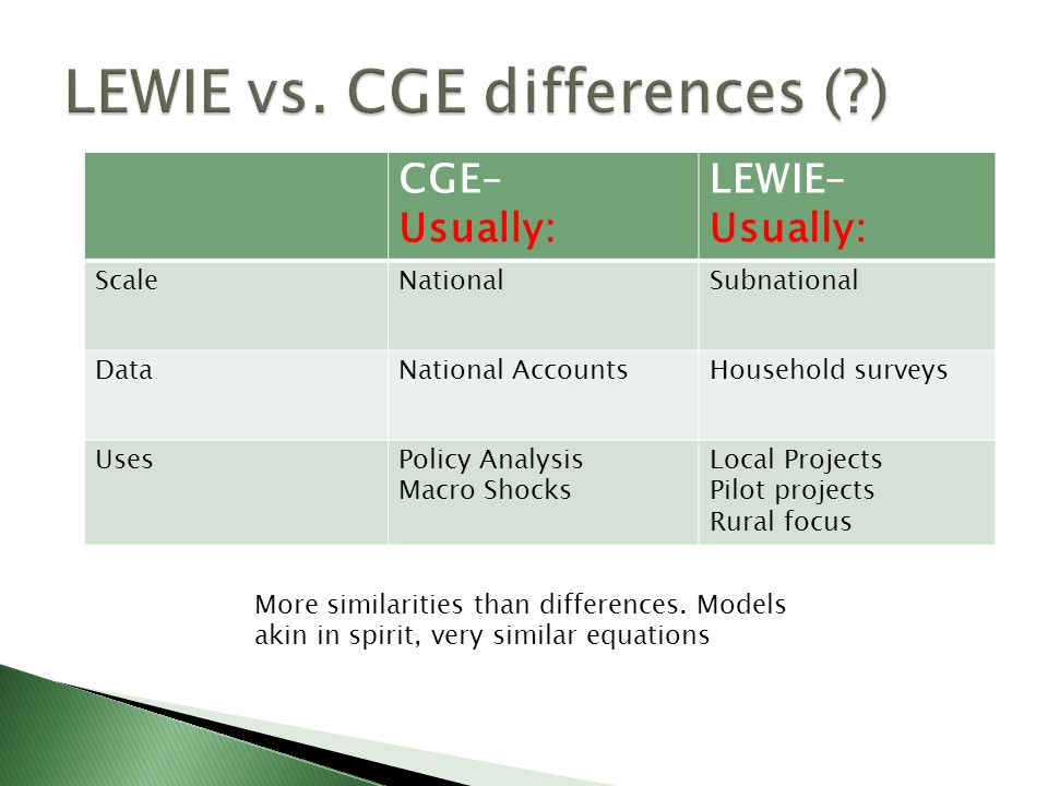 CGE– Usually: LEWIE– Usually: ScaleNationalSubnational DataNational AccountsHousehold surveys UsesPolicy Analysis Macro Shocks Local Projects Pilot projects Rural focus More similarities than differences.