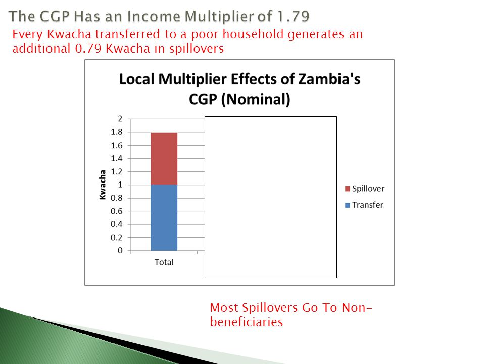 Every Kwacha transferred to a poor household generates an additional 0.79 Kwacha in spillovers Most Spillovers Go To Non- beneficiaries