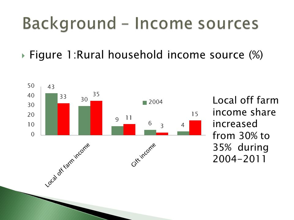  Figure 1:Rural household income source (%) Local off farm income share increased from 30% to 35% during 2004-2011