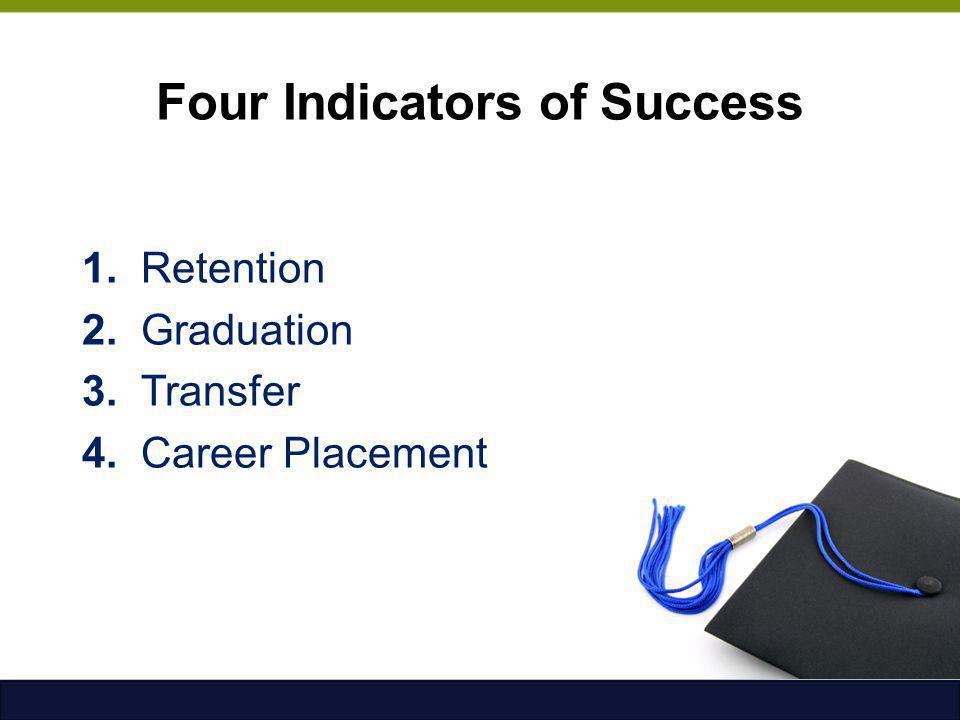 Four Indicators of Success 1. Retention 2. Graduation 3. Transfer 4. Career Placement