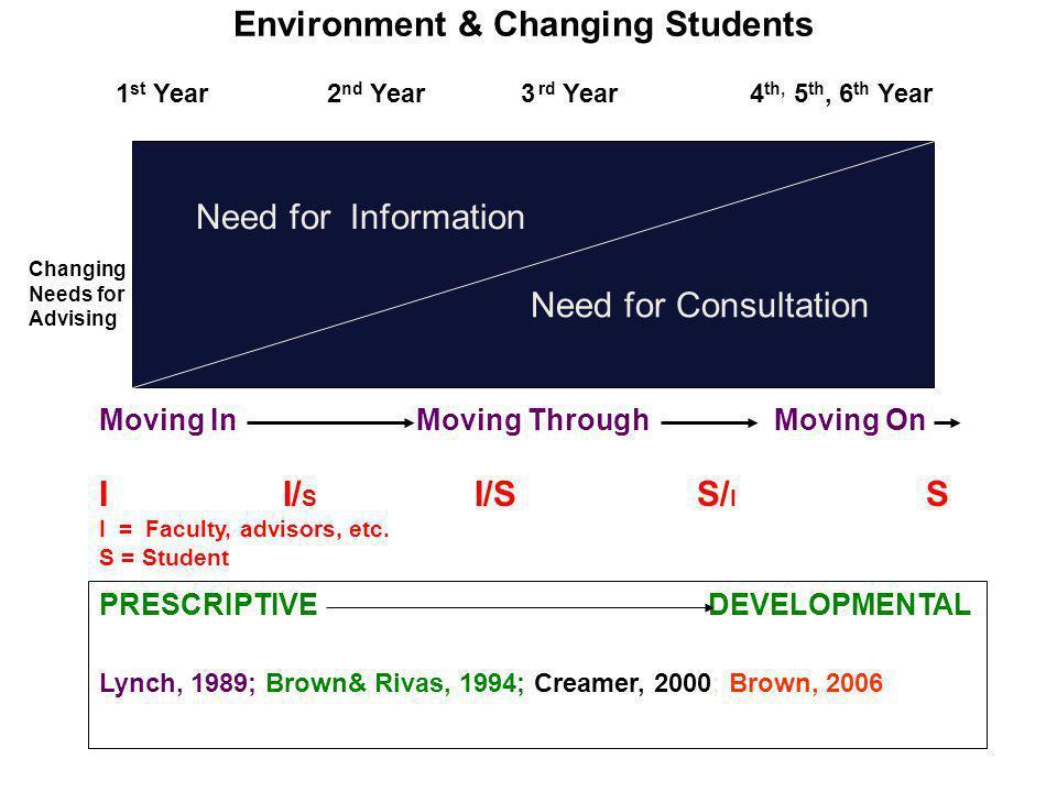 Environment & Changing Students 1 st Year2 nd Year 3 rd Year4 th, 5 th, 6 th Year PRESCRIPTIVE DEVELOPMENTAL Lynch, 1989; Brown& Rivas, 1994; Creamer,