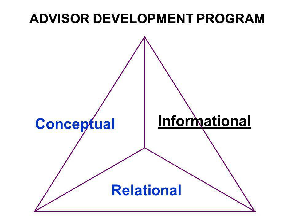 ADVISOR DEVELOPMENT PROGRAM Conceptual Informational Relational