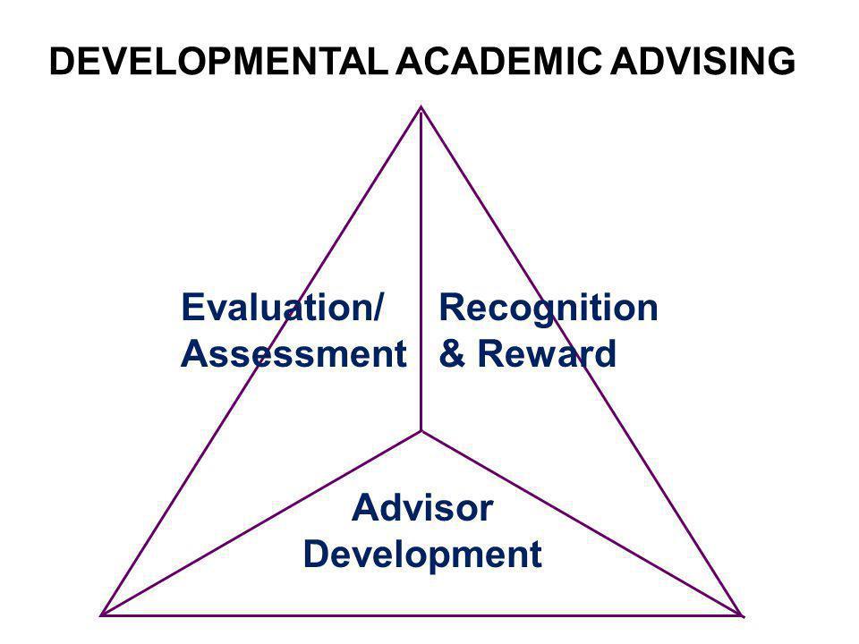 DEVELOPMENTAL ACADEMIC ADVISING Evaluation/ Assessment Recognition & Reward Advisor Development