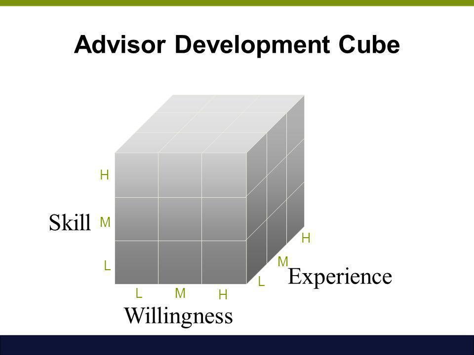 Advisor Development Cube Skill Willingness Experience LM H L M H L M H