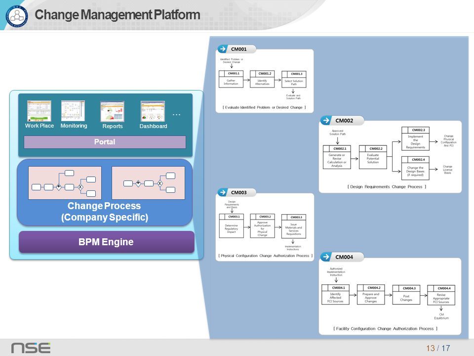 13 / 17 Change Process (Company Specific) Change Process (Company Specific) + X + X BPM Engine Portal Work PlaceMonitoring ReportsDashboard · · · Change Management Platform