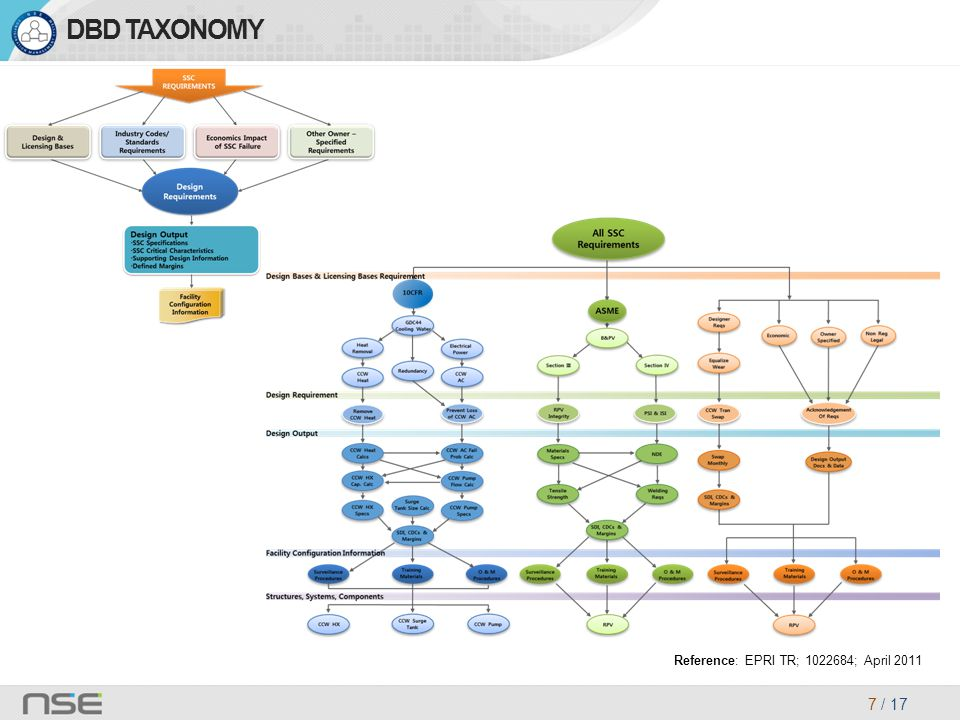 7 / 17 DBD TAXONOMY Reference: EPRI TR; 1022684; April 2011