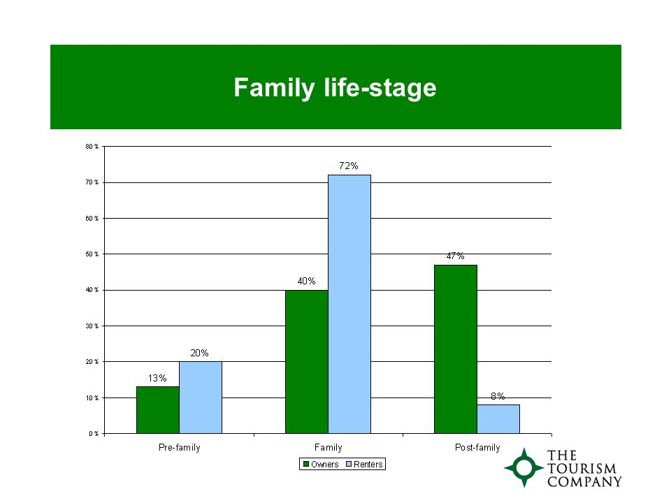 Family life-stage