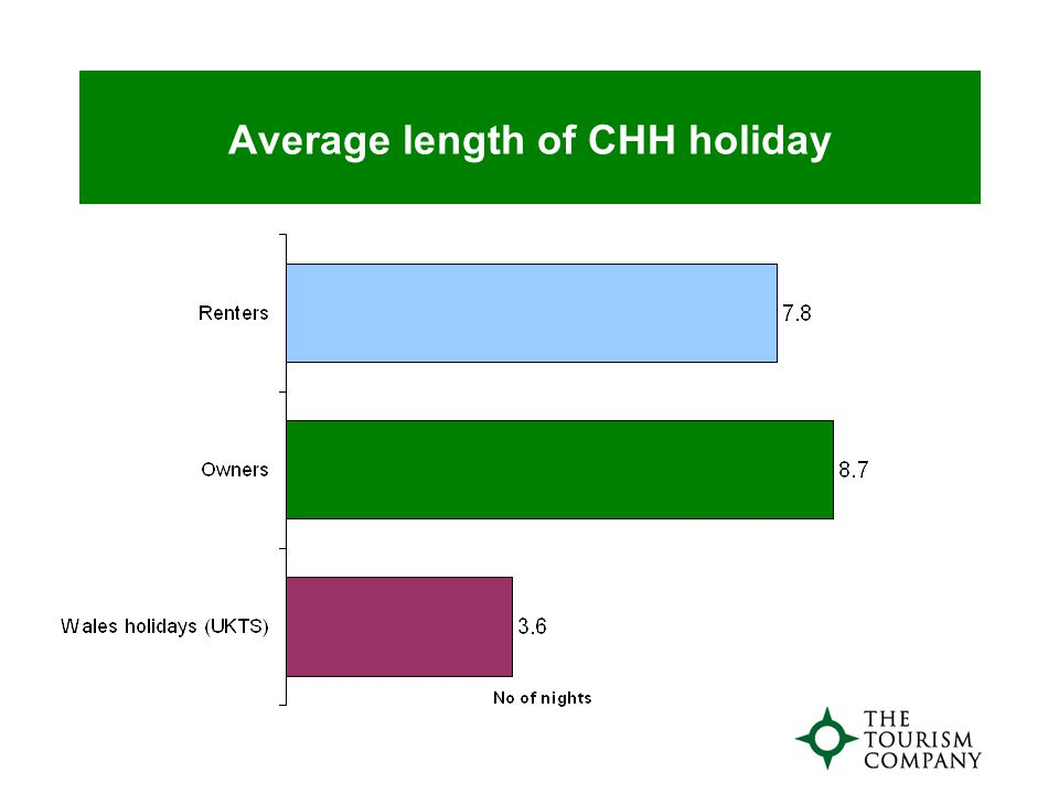 Average length of CHH holiday