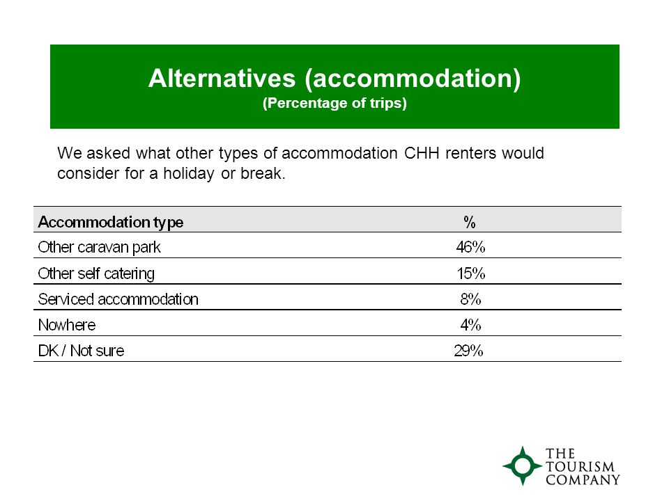 Alternatives (accommodation) (Percentage of trips) We asked what other types of accommodation CHH renters would consider for a holiday or break.