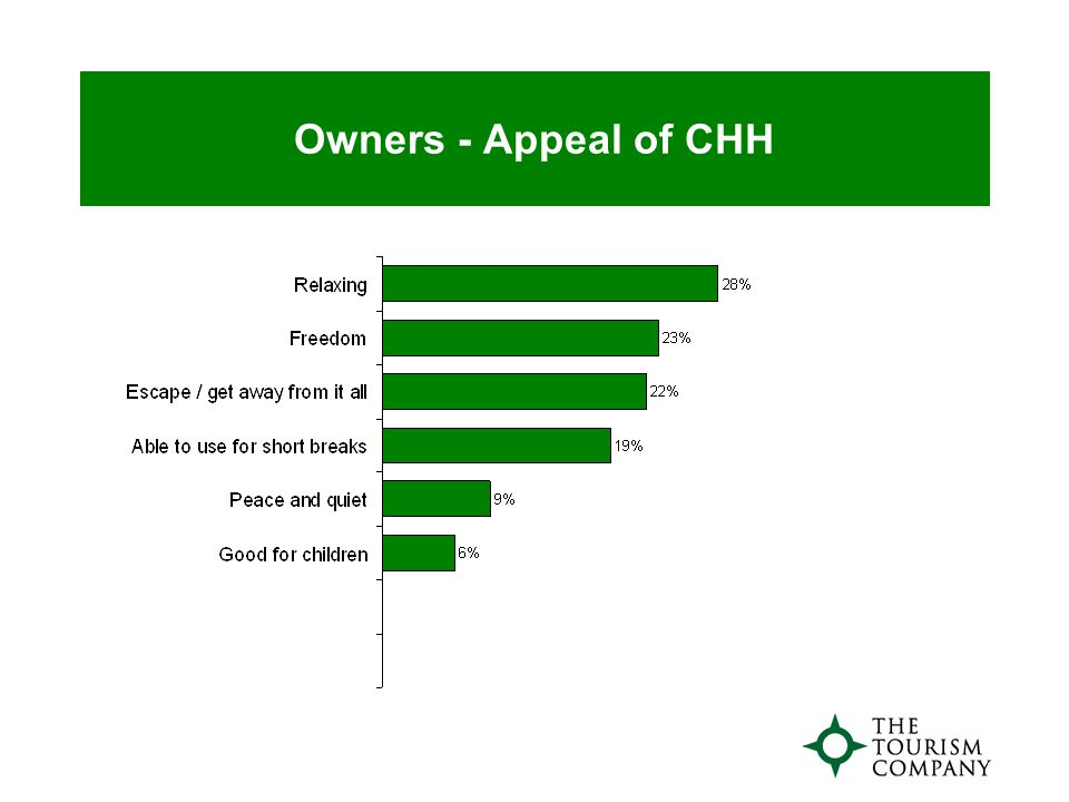Owners - Appeal of CHH