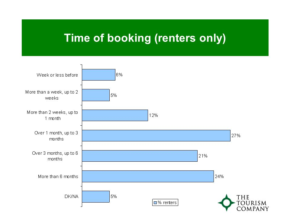 Time of booking (renters only)