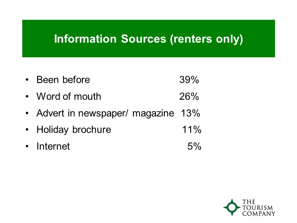Information Sources (renters only) Been before 39% Word of mouth 26% Advert in newspaper/ magazine 13% Holiday brochure 11% Internet 5%