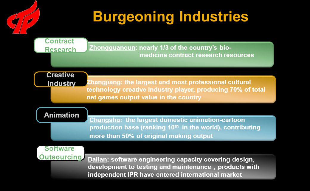 Burgeoning Industries XXX Contract Research Creative Industry Animation Zhongguancun: nearly 1/3 of the country's bio- medicine contract research resources Zhangjiang: the largest and most professional cultural technology creative industry player, producing 70% of total net games output value in the country Software Outsourcing Changsha: the largest domestic animation-cartoon production base (ranking 10 th in the world), contributing more than 50% of original making output Dalian: software engineering capacity covering design, development to testing and maintenance , products with independent IPR have entered international market