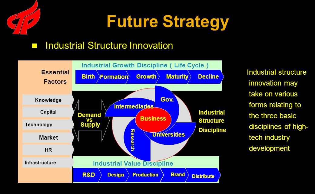 Future Strategy Industrial Structure Innovation Industrial Growth Discipline ( Life Cycle ) Birth Formation GrowthMaturityDecline Industrial Value Discipline Capital Technology Market HRHR Infrastructure Knowledge Essential Factors Demand vs Supply R&D Desig n Production Brand Distribute Business Gov.