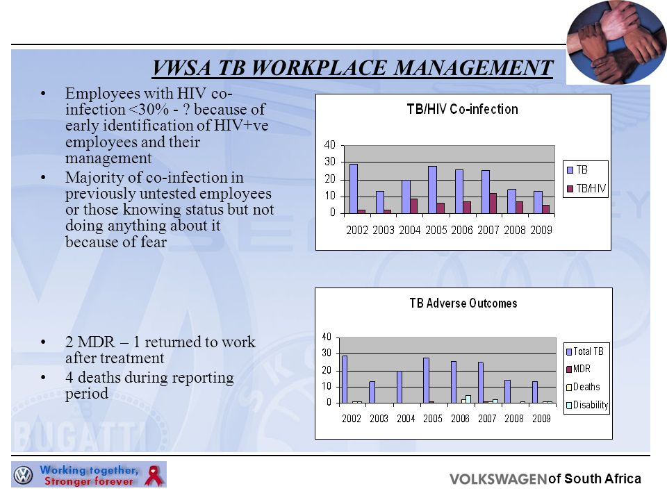 of South Africa Employees with HIV co- infection <30% - .