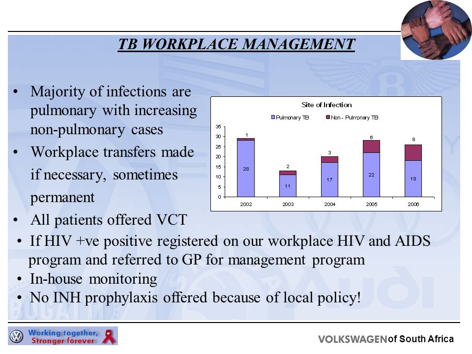 of South Africa TB WORKPLACE MANAGEMENT Majority of infections are pulmonary with increasing non-pulmonary cases Workplace transfers made if necessary, sometimes permanent All patients offered VCT If HIV +ve positive registered on our workplace HIV and AIDS program and referred to GP for management program In-house monitoring No INH prophylaxis offered because of local policy!