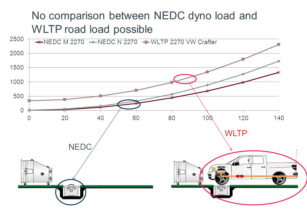 No comparison between NEDC dyno load and WLTP road load possible WLTP NEDC
