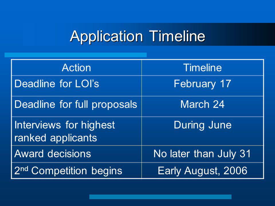 Application Timeline ActionTimeline Deadline for LOI'sFebruary 17 Deadline for full proposalsMarch 24 Interviews for highest ranked applicants During June Award decisionsNo later than July 31 2 nd Competition beginsEarly August, 2006