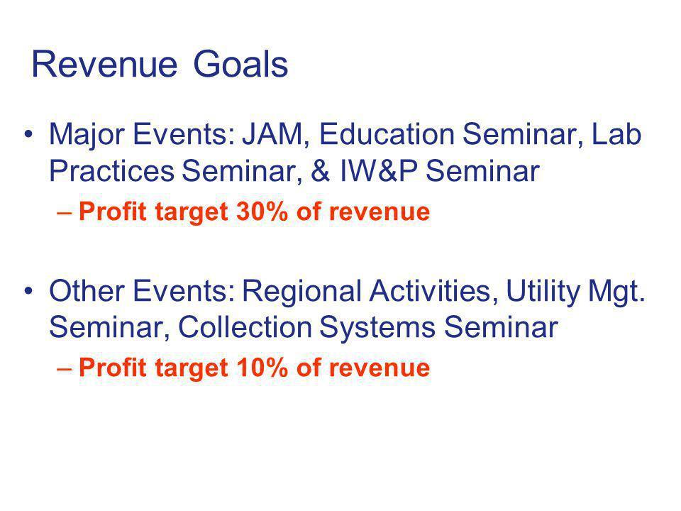 Revenue Goals Major Events: JAM, Education Seminar, Lab Practices Seminar, & IW&P Seminar –Profit target 30% of revenue Other Events: Regional Activities, Utility Mgt.