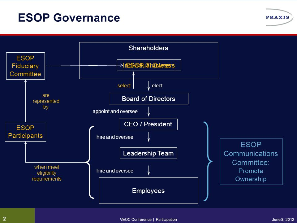 Individual Owners ESOP Governance ESOP Trustees select Leadership Team Board of Directors appoint and oversee elect hire and oversee Shareholders Empl