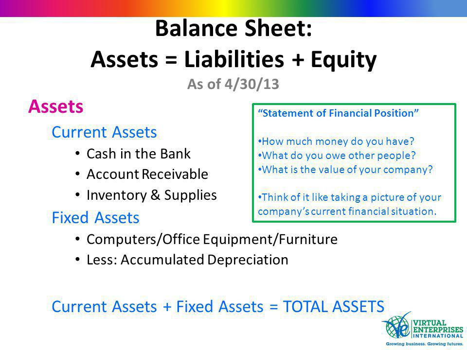 Balance Sheet: Assets = Liabilities + Equity As of 4/30/13 Assets Current Assets Cash in the Bank Account Receivable Inventory & Supplies Fixed Assets Computers/Office Equipment/Furniture Less: Accumulated Depreciation Current Assets + Fixed Assets = TOTAL ASSETS Statement of Financial Position How much money do you have.