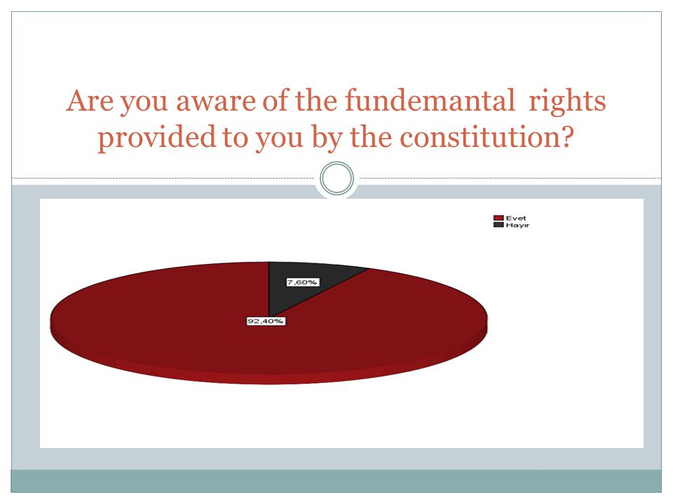 Are you aware of the fundemantal rights provided to you by the constitution