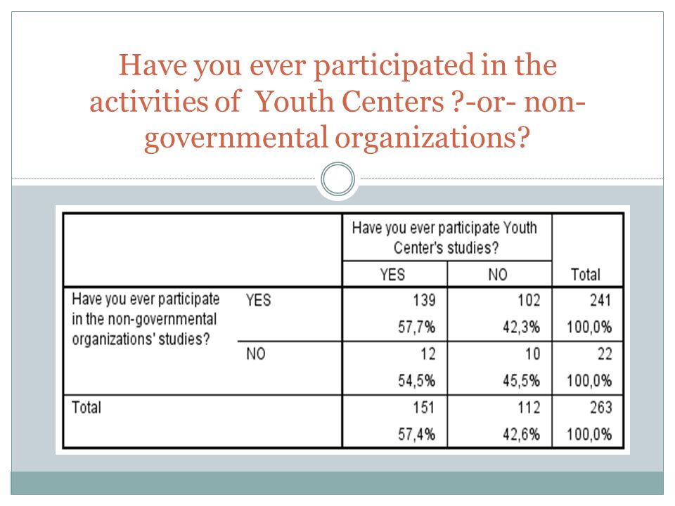 Have you ever participated in the activities of Youth Centers -or- non- governmental organizations