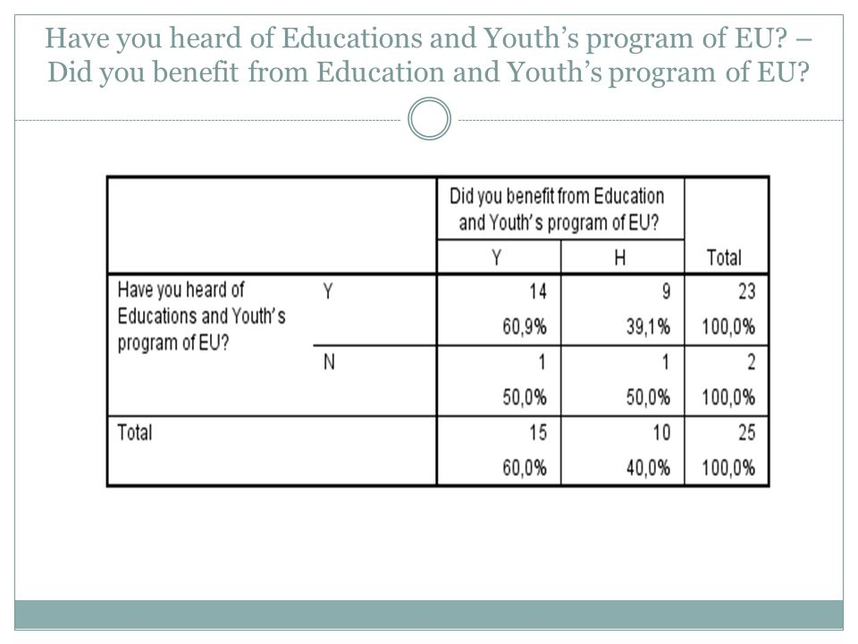 Have you heard of Educations and Youth's program of EU? – Did you benefit from Education and Youth's program of EU?