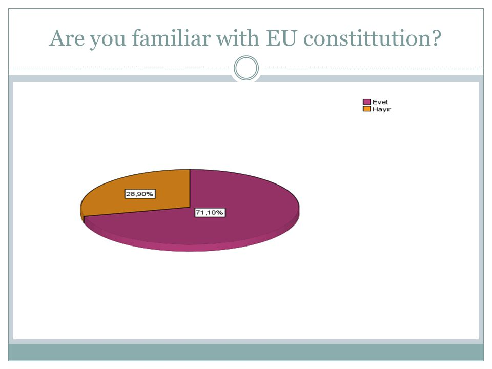 Are you familiar with EU constittution ? Distrubition by gender
