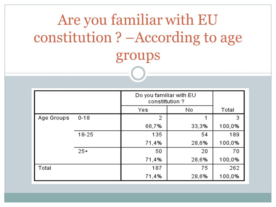 Are you familiar with EU constitution ? –According to age groups