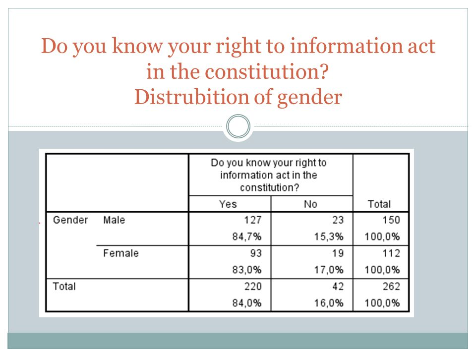 Do you know your right to information act in the constitution? Distrubition of gender