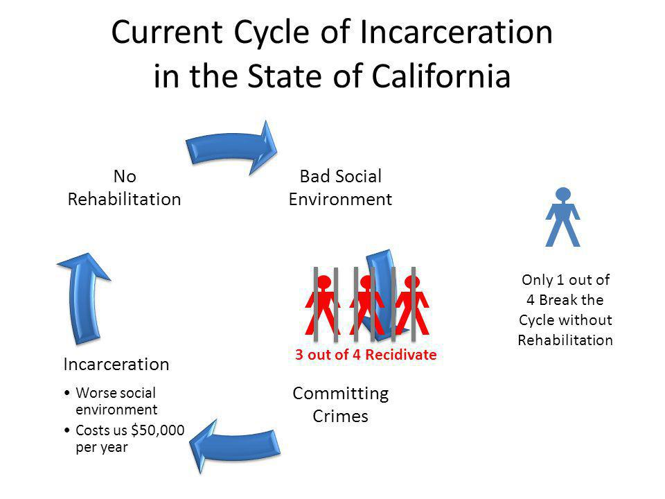 In a Nutshell: Last Updated January 1 3, 2012 Supported By: Larry Bowler, retired California Assemblyman Robert Presley, retired California Senator Fr