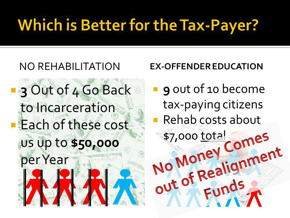 Ex-Offender Education Model Committing Crimes Incarceration Worse social environment Costs us $50,000 per year Ex-Offender Education PACT Meeting Drug