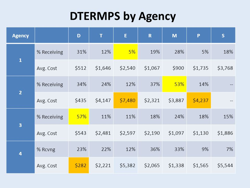 DTERMPS by Agency AgencyDTERMPS 1 % Receiving 31%12%5%19%28%5%18% Avg.