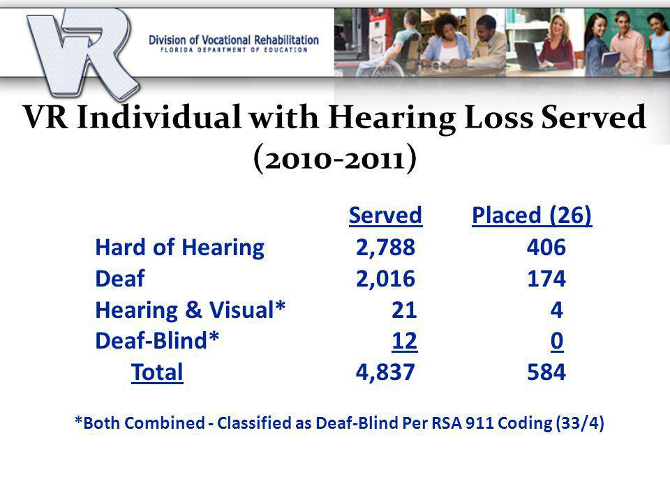 VR Individual with Hearing Loss Served (2010-2011) Served Placed (26) Hard of Hearing 2,788 406 Deaf 2,016 174 Hearing & Visual* 21 4 Deaf-Blind* 12 0 Total 4,837 584 *Both Combined - Classified as Deaf-Blind Per RSA 911 Coding (33/4)
