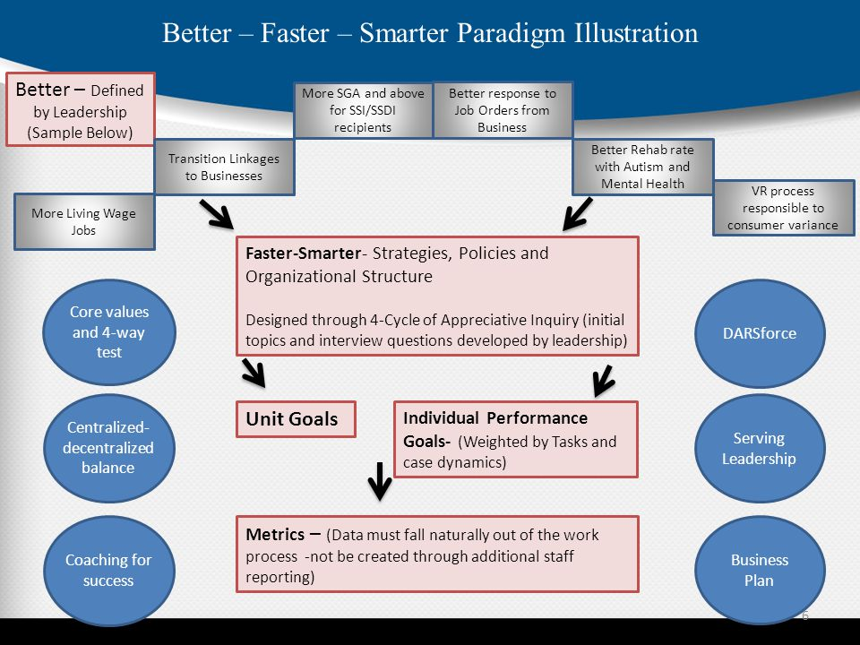 Better – Faster – Smarter Paradigm Illustration Better – Defined by Leadership (Sample Below) More Living Wage Jobs Transition Linkages to Businesses More SGA and above for SSI/SSDI recipients Better response to Job Orders from Business Better Rehab rate with Autism and Mental Health VR process responsible to consumer variance Faster-Smarter- Strategies, Policies and Organizational Structure Designed through 4-Cycle of Appreciative Inquiry (initial topics and interview questions developed by leadership) Unit Goals Individual Performance Goals- (Weighted by Tasks and case dynamics) Metrics – (Data must fall naturally out of the work process -not be created through additional staff reporting) Core values and 4-way test Centralized- decentralized balance Coaching for success DARSforce Serving Leadership Business Plan 6