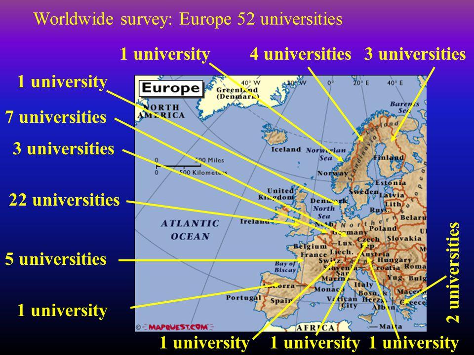 Worldwide survey: Europe 52 universities 22 universities 3 universities 5 universities 1 university 4 universities1 university 7 universities 1 university 2 universities 3 universities