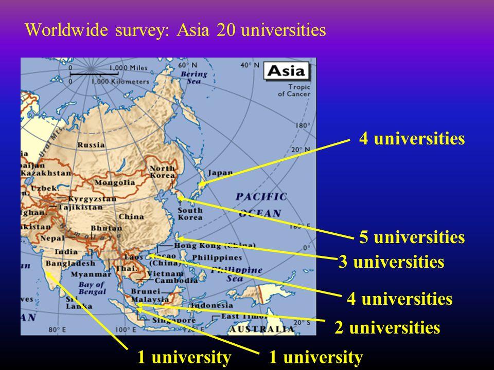 Worldwide survey: Asia 20 universities 4 universities 5 universities 3 universities 1 university 2 universities 4 universities 1 university