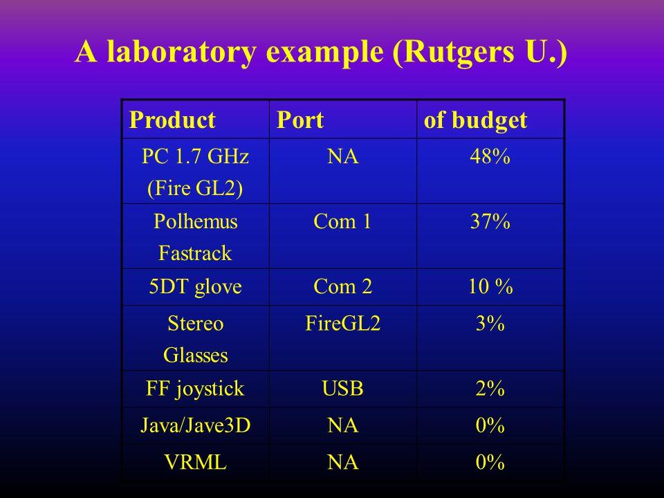 ProductPortof budget PC 1.7 GHz (Fire GL2) NA48% Polhemus Fastrack Com 137% 5DT gloveCom 210 % Stereo Glasses FireGL23% FF joystickUSB2% Java/Jave3DNA0% VRMLNA0%