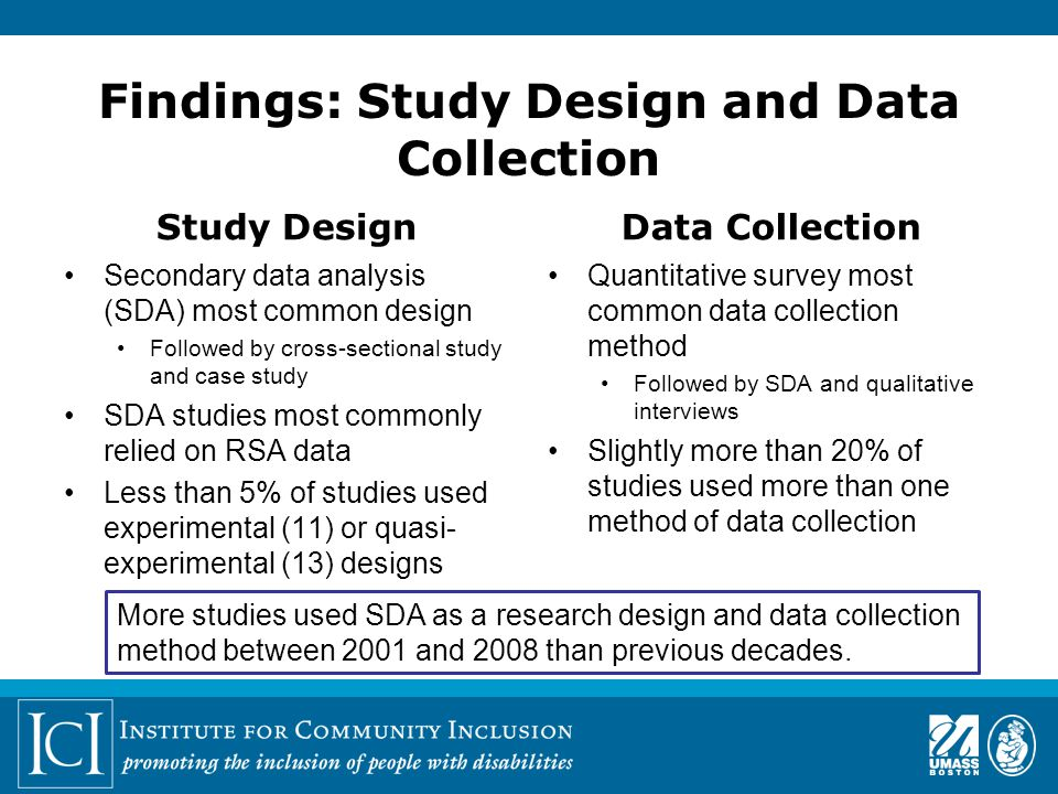 Findings: Study Design and Data Collection Study Design Secondary data analysis (SDA) most common design Followed by cross-sectional study and case study SDA studies most commonly relied on RSA data Less than 5% of studies used experimental (11) or quasi- experimental (13) designs Data Collection Quantitative survey most common data collection method Followed by SDA and qualitative interviews Slightly more than 20% of studies used more than one method of data collection More studies used SDA as a research design and data collection method between 2001 and 2008 than previous decades.