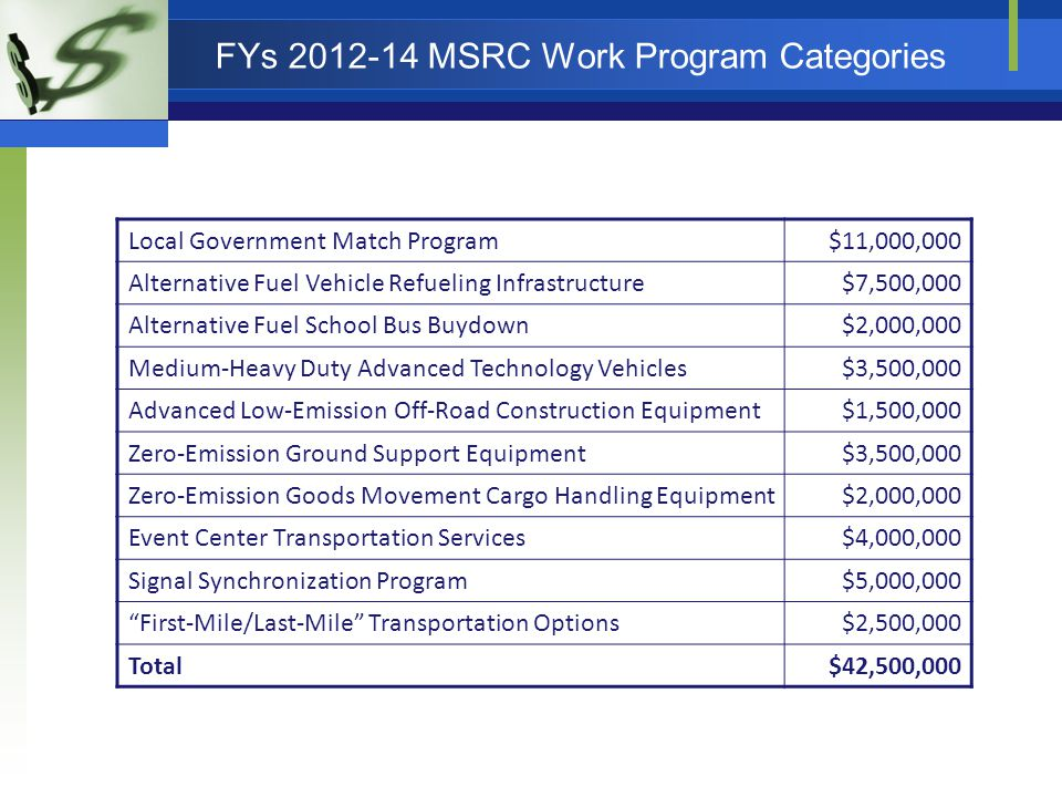 FYs 2012-14 MSRC Work Program Categories Local Government Match Program$11,000,000 Alternative Fuel Vehicle Refueling Infrastructure$7,500,000 Alternative Fuel School Bus Buydown$2,000,000 Medium-Heavy Duty Advanced Technology Vehicles$3,500,000 Advanced Low-Emission Off-Road Construction Equipment$1,500,000 Zero-Emission Ground Support Equipment$3,500,000 Zero-Emission Goods Movement Cargo Handling Equipment$2,000,000 Event Center Transportation Services$4,000,000 Signal Synchronization Program$5,000,000 First-Mile/Last-Mile Transportation Options$2,500,000 Total$42,500,000