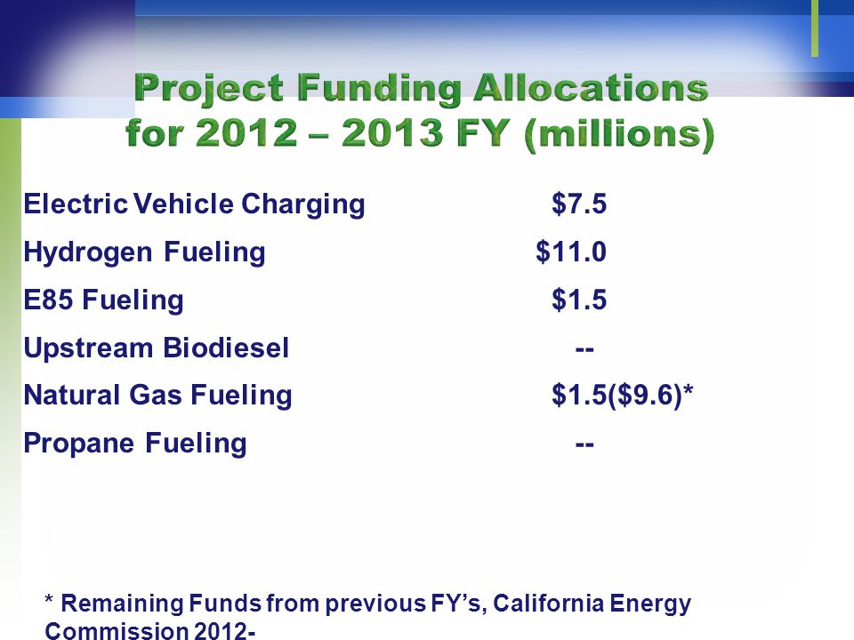 Electric Vehicle Charging $7.5 Hydrogen Fueling $11.0 E85 Fueling $1.5 Upstream Biodiesel -- Natural Gas Fueling $1.5($9.6)* Propane Fueling -- * Remaining Funds from previous FY's, California Energy Commission 2012- 2013 Investment Plan Update, Statewide