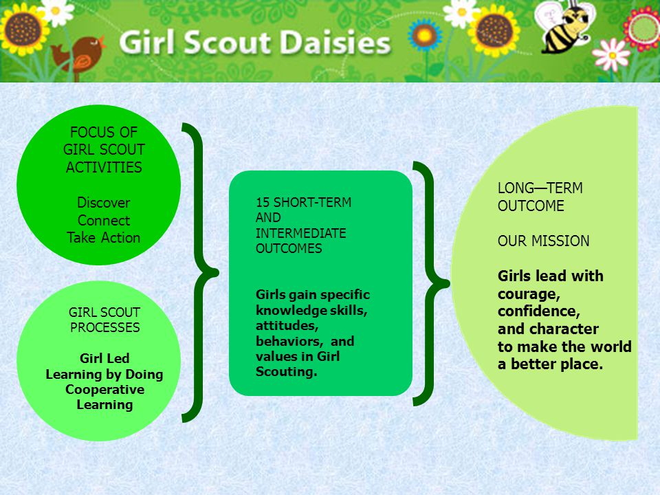 FOCUS OF GIRL SCOUT ACTIVITIES Discover Connect Take Action GIRL SCOUT PROCESSES Girl Led Learning by Doing Cooperative Learning LONG—TERM OUTCOME OUR MISSION Girls lead with courage, confidence, and character to make the world a better place.