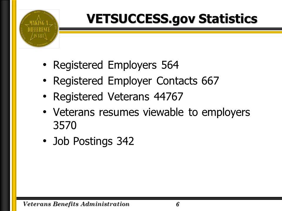 Veterans Benefits Administration 2/23/2005 VETSUCCESS.gov Statistics Registered Employers 564 Registered Employer Contacts 667 Registered Veterans 44767 Veterans resumes viewable to employers 3570 Job Postings 342 6